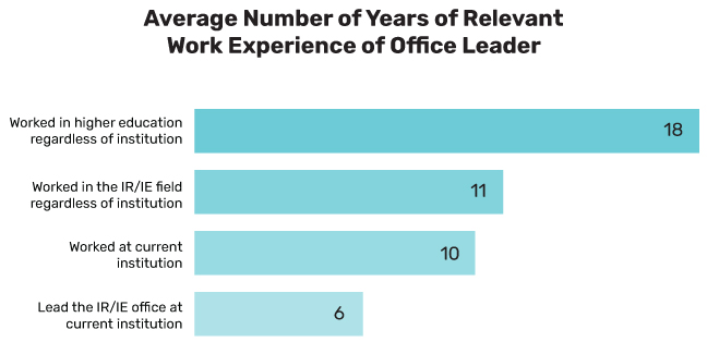 Average Number of Years of Relevant Work Experience of Office Leader