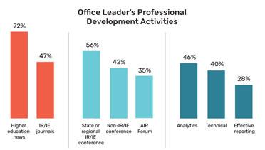 Data Bite Office Leader Professional Development