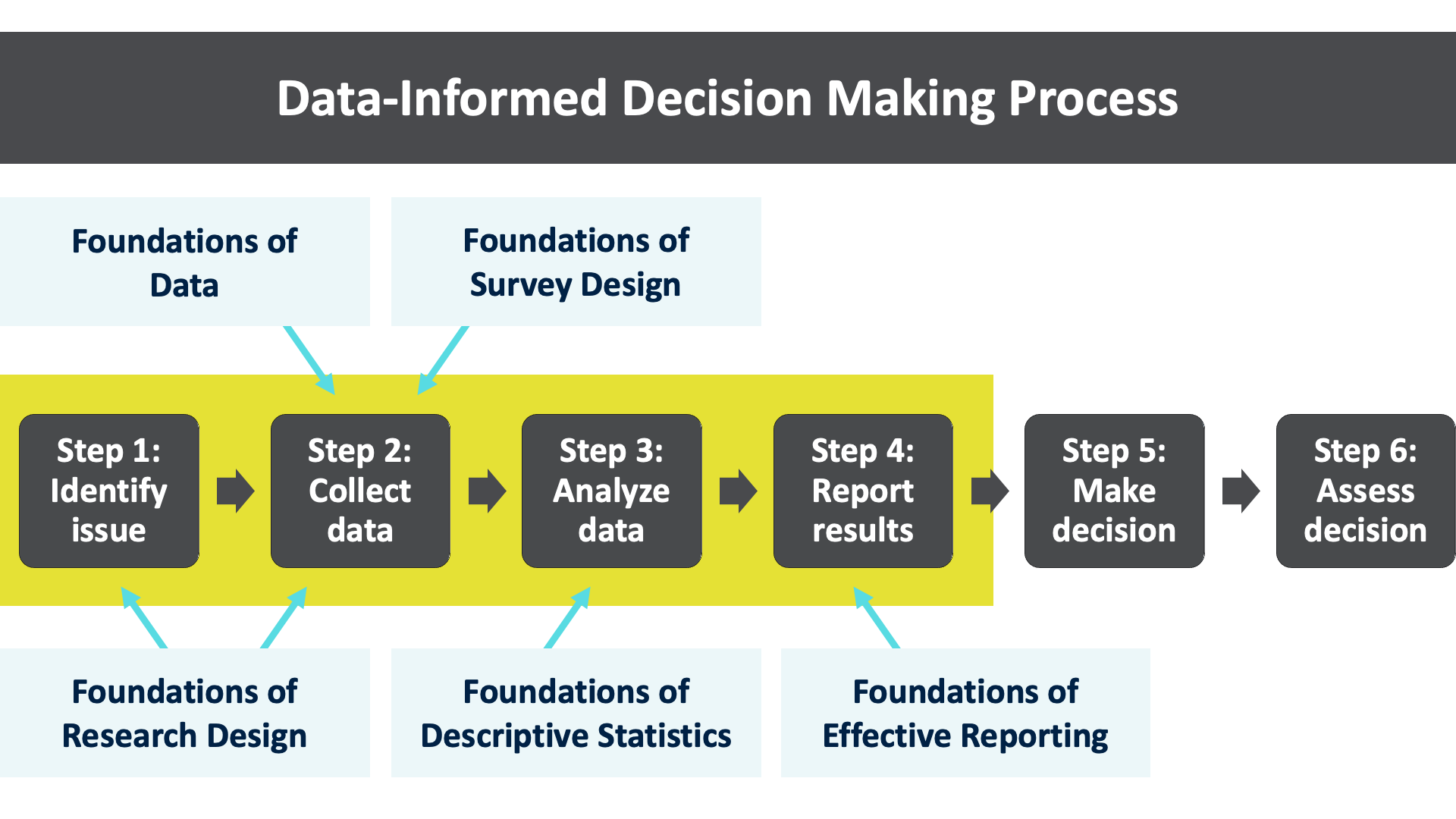 Data-Informed Decision Making Process