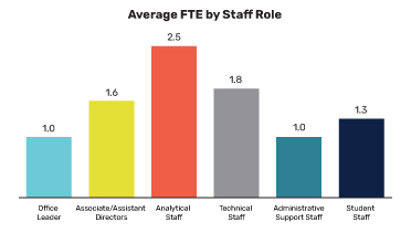 Average FTE by Staff Role