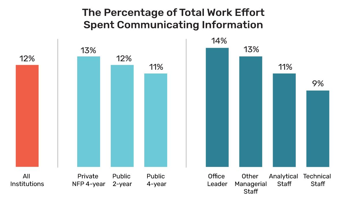 Percentage of Total Work Effort Spent Communicating Information