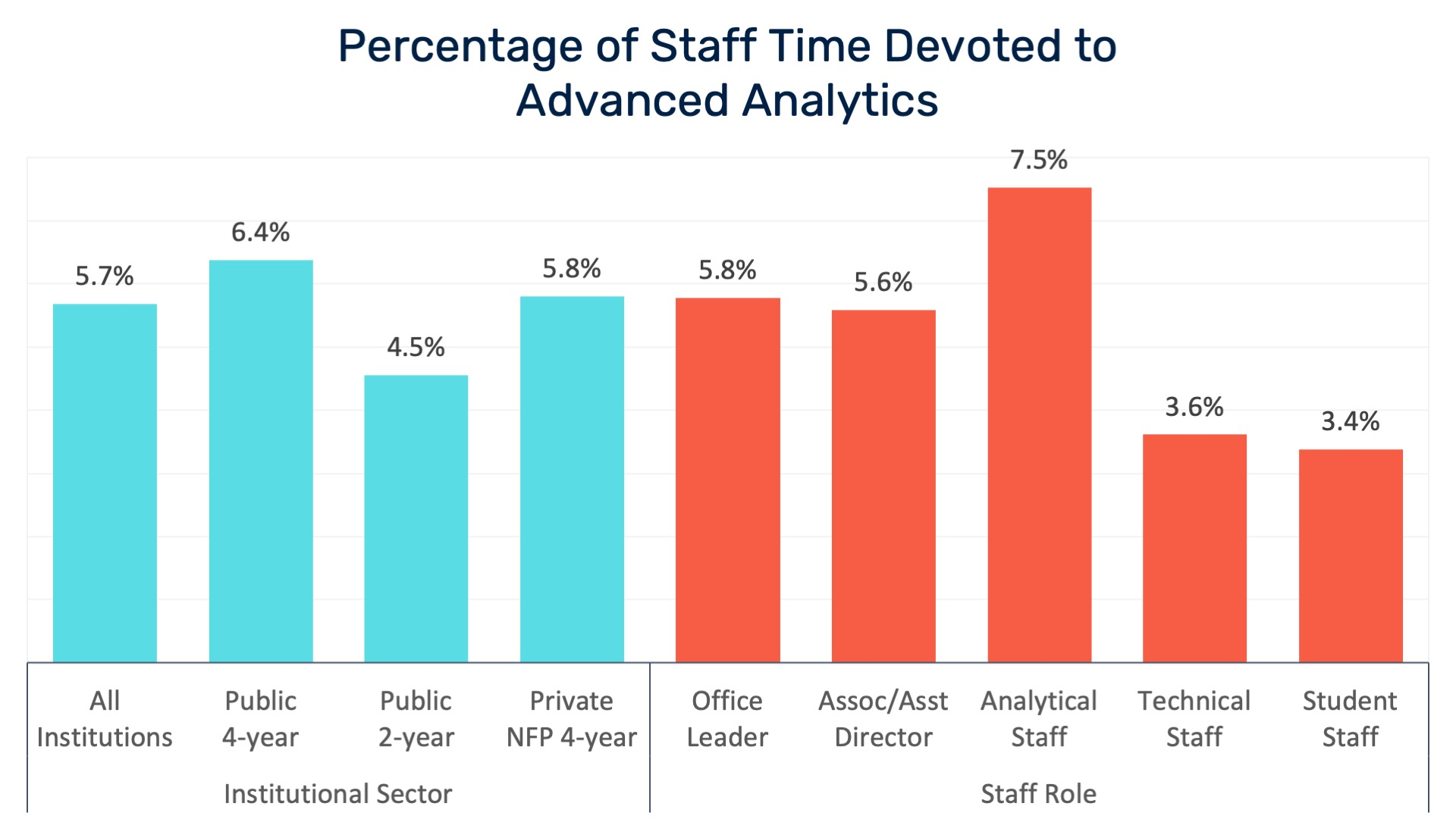 Percentage of Staff Time Devoted to Advanced Analytics