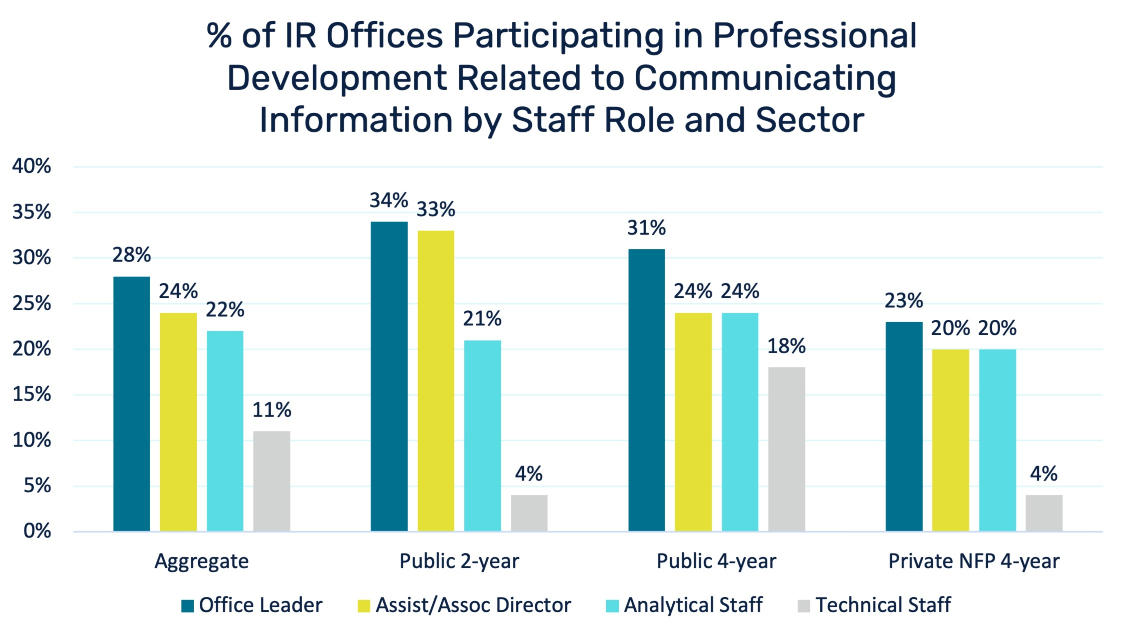 Bar Chart showing percent of IR Offices Participating in Professional Development Related to Communicating Information
