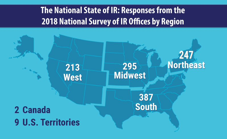 Responses from 2018 National Survey of IR Offices by Region: Northeast-247, Midwest-295, South-387, West-213, Canada-2,  U.S. Territories-9.