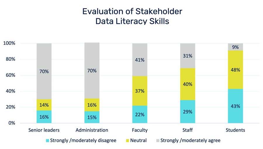 Evaluation of Stakeholder Data Literacy Skills
