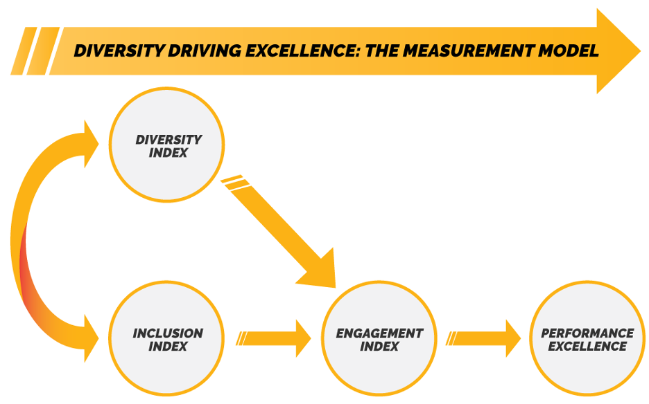 Figure 1: Diversity, Inclusion, and Engagement Model