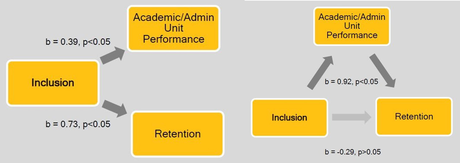 Figure 2: Inclusion, unit performance, and retention