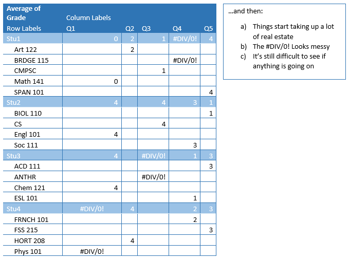 Pivot Tables, VLOOKUP, and Absolute/Relative Formula References | AIR