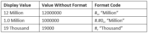 "Formatting Numeric Data to ""Millions"" in Excel 