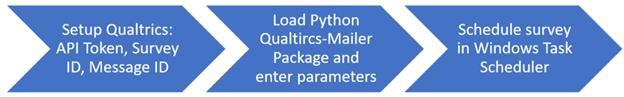Automating Surveys with Python, Qualtrics API, & Windows