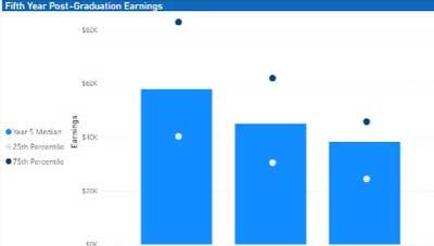 Using Power BI to Visualize Alumni Earnings