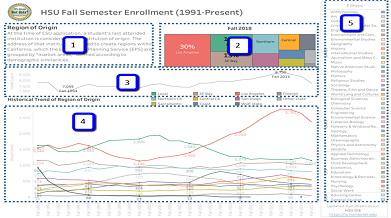 Screenshot of Dashboard: HSU Fall Semester Enrollment (1991-Present)